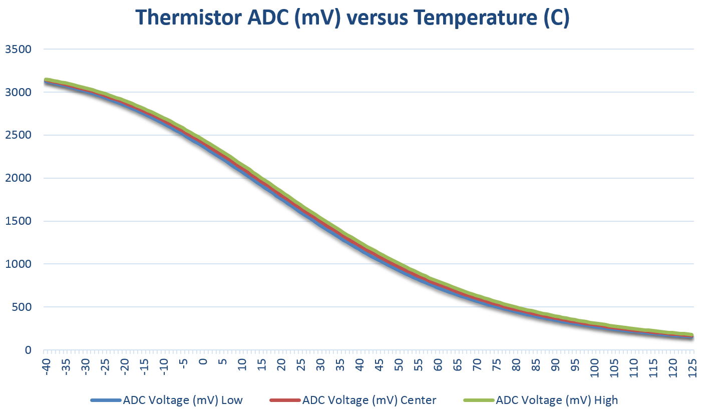 Thermistor v ADC Chart